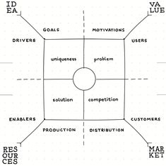 Product Field