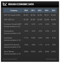 As of November, economic growth is projected to remain robust at around according to the Organization for Economic Cooperation and Development. The chart below shows the trends in India's economic data over a five-year span. Stock Charts, Back On Track, Investing, November, India, Trends, Organization, November Born, Goa India