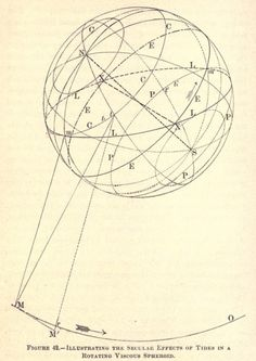 Fig. 42. A rotating viscous spheroid, but not just any rotating viscous spheroid. World-life; or, Comparative geology. 1883.