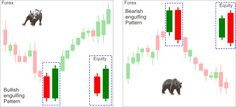 Bullish And Bearish Engulfing Reversal Candlestick Pattern | Best Forex Brokers For Scalping, Intraday And Swing