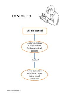 Classe terza: storia - la storia e le fonti storiche - schede semplificate da scaricare English Exercises, History For Kids, Italian Language, Special Education, Pixel Art, Homeschool, Books, 3, Google