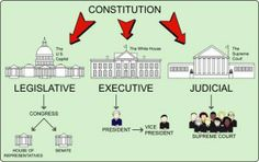 US Constitution & Historical Documents
