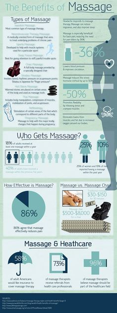 Did you know that a massage can alleviate back pain, reduce stress, and eliminate toxins? These are just a few of the interesting facts in this infogr