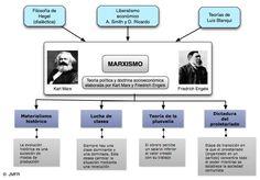 Aprende con este artículo online gratis. Características del marxismo – Resumen con ejercicios y soluciones. El marxismo se trata de una doctrina político-filosófica desarrollada por Karl Marx, de ahí marxismo, uno de los grandes filósofos...