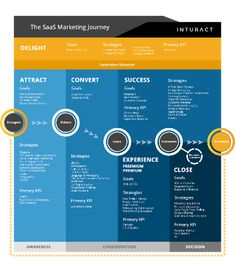 Get your SaaS User Onboarding with these tips. As a SaaS marketer, or SaaS Founder, our job is not done on initial conversion. Marketing Tactics, Inbound Marketing, Sales And Marketing, Digital Marketing, Strategy Map, Customer Journey Mapping, Competitor Analysis, Design Thinking, Lead Generation