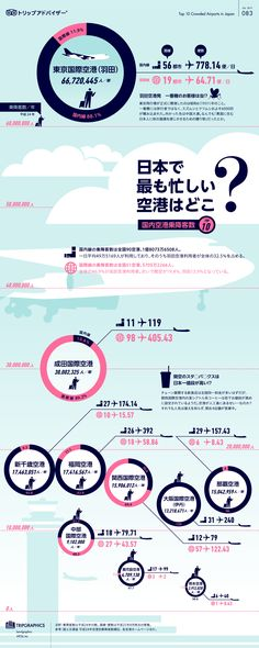 Where airport is busiest in Japan?