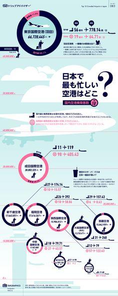Where airport is busiest in Japan? 日本で最も忙しい空港はどこ? トリップアドバイザーのインフォグラフィックスで世界の旅が見える