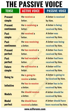 Active vs Passive Voice: Important Rules and Useful Examples – ESL Forums Active vs Passive Voice: Important Rules and Useful Examples – ESL Forums English Grammar Tenses, Teaching English Grammar, English Grammar Worksheets, English Verbs, English Vocabulary Words, Learn English Words, English Phrases, Grammar Lessons, English Language Learning