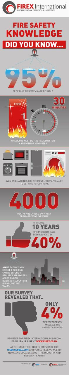 Infographic: Did You Know These Fire Safety Facts? Fire Prevention, Fire Safety, Did You Know, Fun Facts, Knowledge, Bannister, Infographics, Surfboard, Restoration