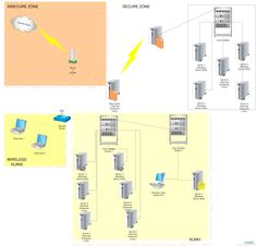 22 Best Network Diagram Examples Images Diagram Network Engineer