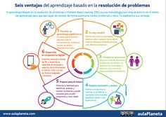 #infografía Ventajas del aprendizaje basado en la resolución de problemas Marketing Software, Content Marketing, Elevator Pitch, Flip Learn, Teaching Methodology, Smart Quotes, Flipped Classroom, Instructional Design, Project Based Learning