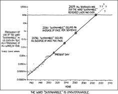A palavra 'sustentável' é insustentável (e, em 100 anos, a maioria de nossos recursos também será) | Imagem: xkcd.com