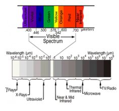 What is Infrared Thermography- Use in civil engineering