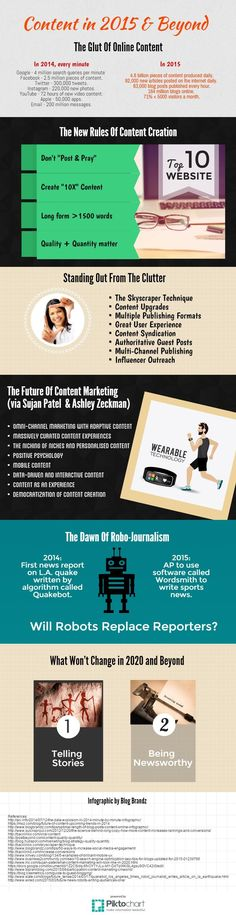 Blog Content Creation And Promotion In 2015 and Beyond [Infographic]