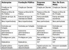 administração pública indireta - tabela