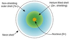 Fluorine Valence Electrons
