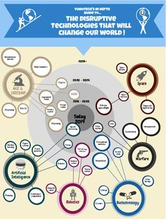Tumotech's in depth guide to the disruptive technologies that will change our world - infografik