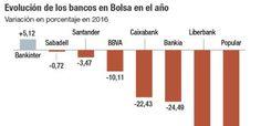 Santander, BBVA, CaixaBank, Bankia... ¿hacia dónde van los bancos en Bolsa?