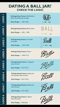 Want to learn more about how to date a Ball Mason jar? The history of ball jars will give you all the information you may want about Mason jars. Ball Canning Jars, Ball Mason Jars, Pot Mason, Mason Jar Crafts, Bottle Crafts, Bottle Art, Bottles And Jars, Glass Jars, Milk Glass