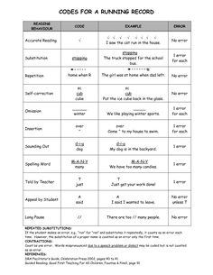 A handy sheet with running record codes which are important for assessing students reading fluency. Always helpful to have them together and in one place.