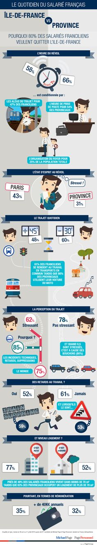 Infographie QVT : 80% des franciliens veulent quitter la région