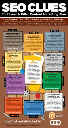 What's a better SEO content strategy look like? A bit like a game of Cluedo – thanks to our Infographic of the Week from the Content Marketing Institute Inbound Marketing, Marketing Digital, Plan Marketing, Marketing En Internet, Content Marketing Strategy, Marketing Tools, Business Marketing, Affiliate Marketing, Online Marketing