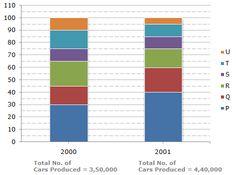 Data Interpretation Bar Chart Problem   Bar Chart Problem For