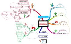 Example of Mind Map in equation solving math course - Secondary School