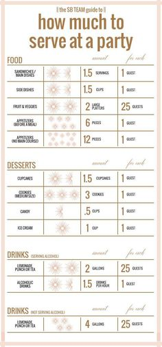 ALACARTE CATERING always likes these charts: Not sure what portions to prepare for your holiday party? Here's a perfect party portion serving guide to help you. Event Planning, Wedding Planning, Bar A Bonbon, Dining Etiquette, Perfect Portions, Budget Planer, Festa Party, Party Entertainment, Wedding Catering