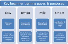 Your primary perfect information for improved jogging to be a little more efficient at the time of marathon. Training Plan, Marathon Training, Proper Running Form, Aerobic Fitness, Movement Fitness, Tempo Run, Running Techniques, Healthy Mind And Body, Running For Beginners