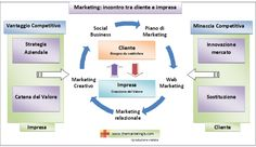 Marketing incontro cliente impresa