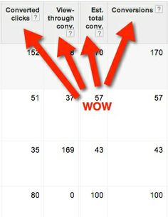Google AdWords Conversions Help You Find the Hidden Value