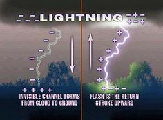 Lightning Formation Image - All About Thunder and Lightning Facts for Kids & Thunder and Lightning Facts for Kids | worksheets for second ... azcodes.com