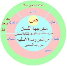 مخارج الحروف والصفات, فكره جديده مبسطه لمخارج الحروف والصفات - منتديات نور الإسلام