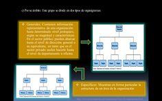 tipos de organigramas: por su ambito