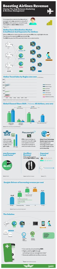 Data-Driven Marketing Holds Key to Airlines Success [Gifographic] Marketing Plan, Online Sales, Infographics, Hold On, Success, Key, How To Plan, Blog, Travel