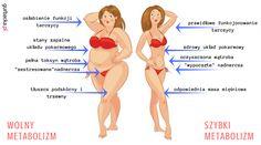 Ograniczasz kalorie i unikasz niezdrowego jedzenia, a mimo to masz problemy z wagą? Dowiedz się, jak przyspieszyć metabolizm. Body Workout At Home, At Home Workouts, Juice Plus, Herbalife, Mario, Food And Drink, Humor, Lifestyle, Drinks
