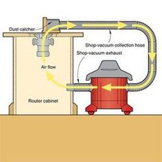 Woodworking Shop Would make good use of one of the small vacs; or maybe the salvaged vac motor combined with a Thein-type separator.