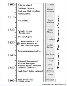 Timeline: The Growing Years American history 1800 to 1860 4th Grade Social Studies, Social Studies Classroom, Social Studies Resources, History Classroom, Teaching Social Studies, Teaching History, Study History, Family History, Teaching 5th Grade