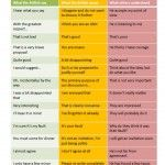 How to Decode What the British Really Mean When They Talk - The British Speak Translation Chart - Fun and Educational Infographic