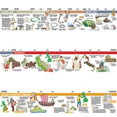 Stone Age to 1066 Timeline. A beautifully illustrated timeline that covers the entire period studied in European History, British History, Ancient History, History Medieval, Ancient Egypt, Stone Age Ks2, History Quotes, History Facts, Art History