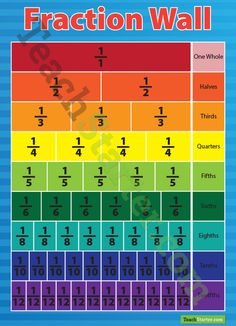 Fraction Wall Poster | Teach Starter - Teaching Resources