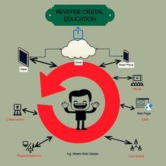 EDUCACIÓN DIGITAL INVERSA. Modelo educativo de aprendizaje basado en el sistema pedagógico Flipped Classroom. #RDEMX