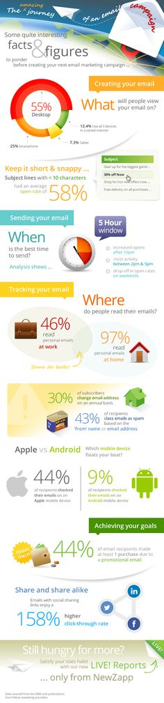 The Amazing Journey of an Email Campaign