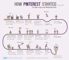 How Pinterest Started Or How A Guy Would Not... | Funders and Founders Notes