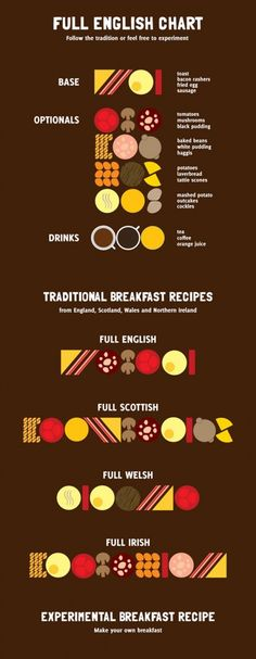 Full English Chart Infographic