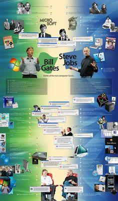 Bill Gates versus Steve Jobs: Battle of the two computer geeks Infographic Bill Gates Steve Jobs, Data Science, Computer Science, Steve Jobs Apple, Steve Ballmer, Computer Basics, Geek Stuff, Fun Stuff, Two By Two