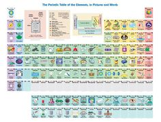La mejor tabla peridica ilustrada para estudiar los elementos y esta tabla peridica de los elementos con dibujos de keith enevoldsen muestra con palabras y objetos cotidianos para qu se usa cada uno de los elementos urtaz Gallery