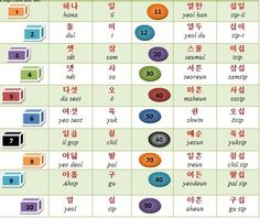 Bảng số trong tiếng Hàn