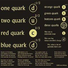 Ah, quantum physics! Quarks. Atoms. Molecules.